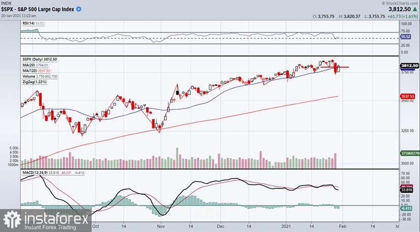 Stock market to come under bearish pressure soon?