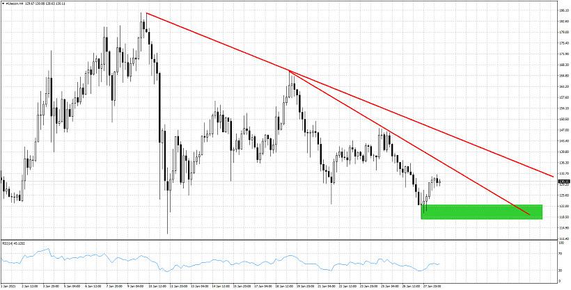 LTC/USD short-term analysis