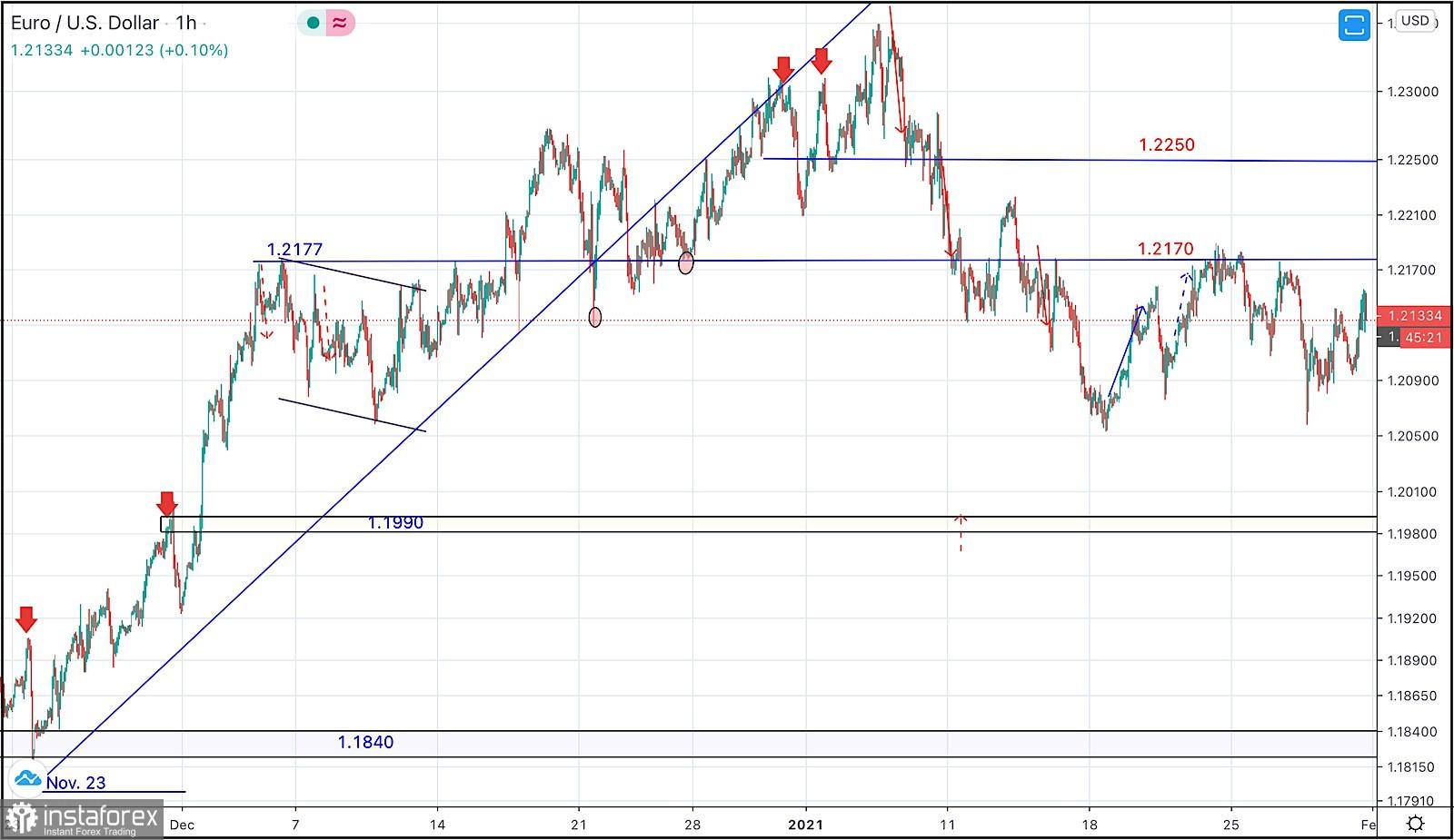 Analisi Settimanale Ok Forex Power Indicator – 28 giugno - 2 luglio EUR/USD USD/CAD USD/JPY