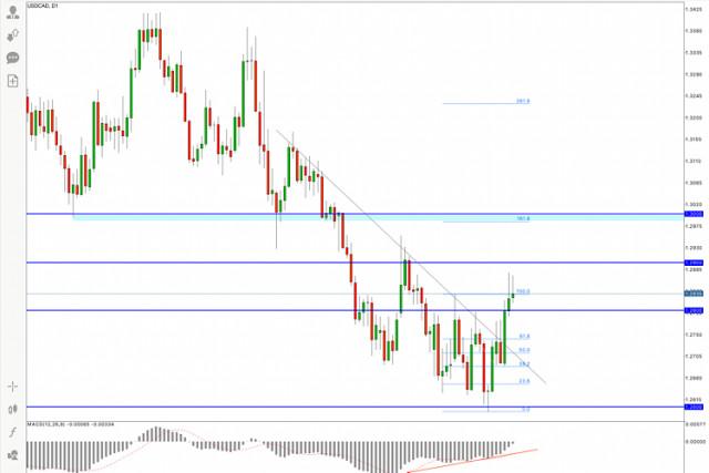 USD/CAD Pronóstico del 29 de enero de 2021