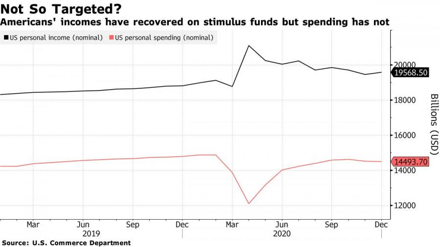 analytics6017a08c52340 - EURUSD: Евро и фунт готовы к новой волне роста. Байден встретится с сенаторами от Республиканской партии, чтобы обсудить