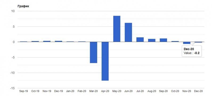 analytics6017a0b33f5d3 - EURUSD: Евро и фунт готовы к новой волне роста. Байден встретится с сенаторами от Республиканской партии, чтобы обсудить
