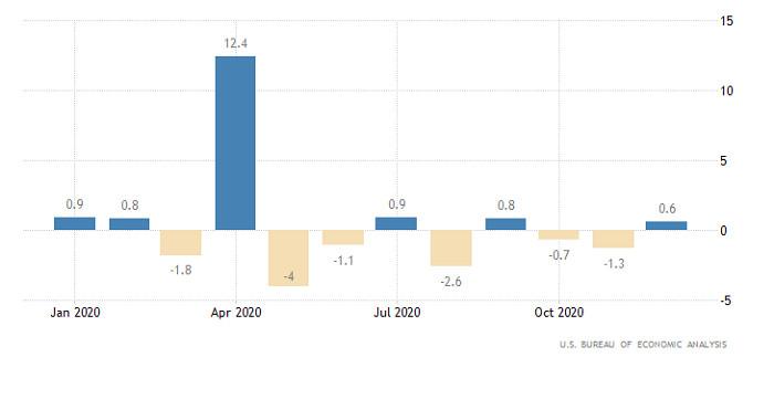 analytics6017a38624898 - Горящий прогноз по EUR/USD от 01.02.2021