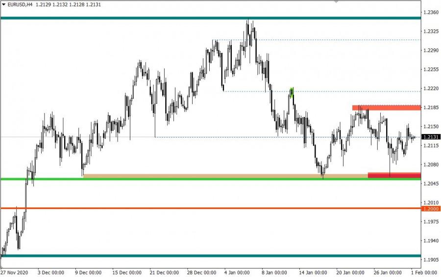 analytics6017a39b6fad5 - Горящий прогноз по EUR/USD от 01.02.2021