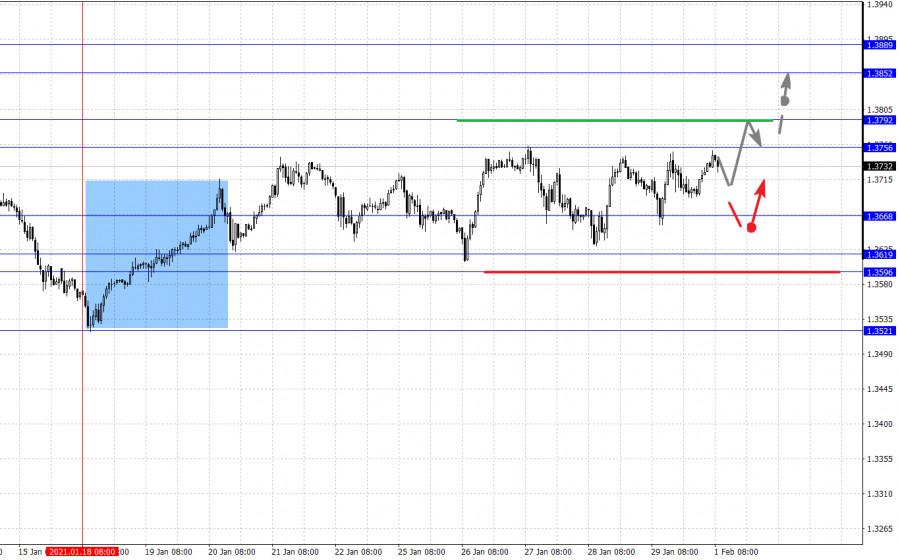 analytics6017b6dfc6c09 - Фрактальный анализ основных валютных пар на 1 февраля