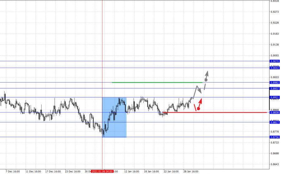 analytics6017b6f044a6d - Фрактальный анализ основных валютных пар на 1 февраля
