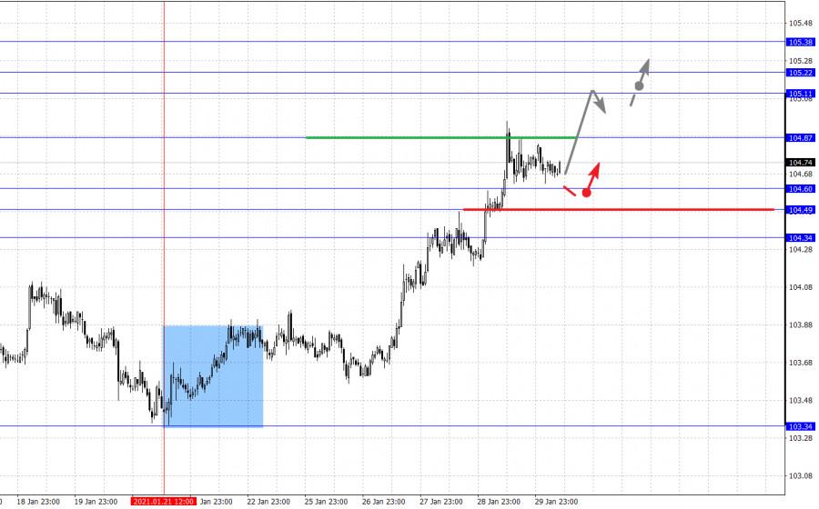 analytics6017b71801405 - Фрактальный анализ основных валютных пар на 1 февраля