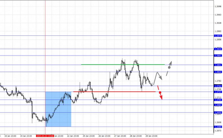 analytics6017b7329e018 - Фрактальный анализ основных валютных пар на 1 февраля