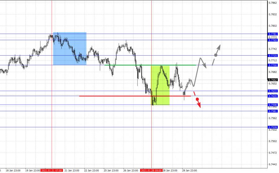 analytics6017b74b175fa - Фрактальный анализ основных валютных пар на 1 февраля