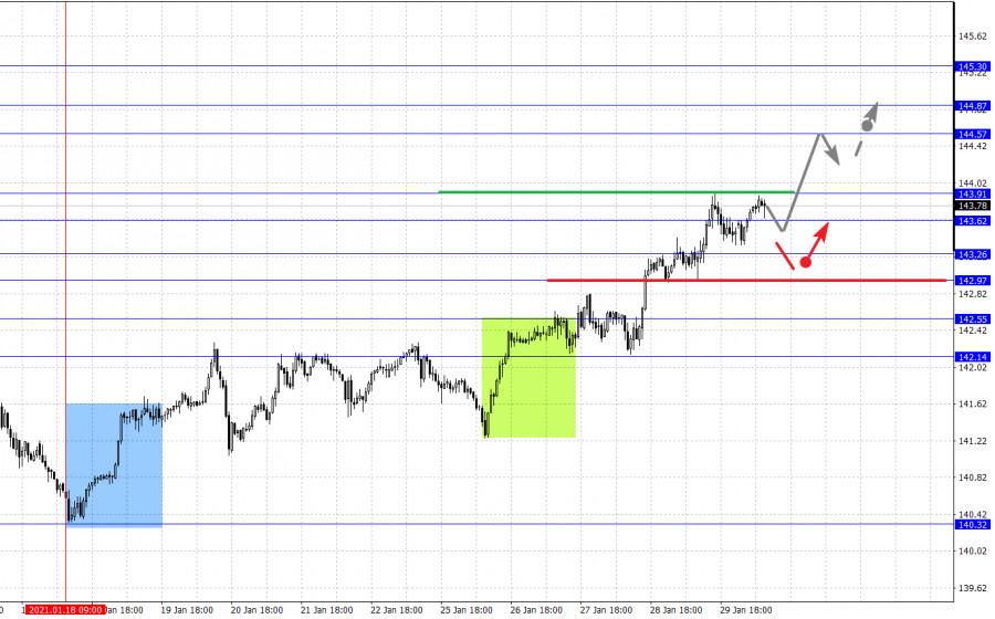 analytics6017b78361a86 - Фрактальный анализ основных валютных пар на 1 февраля