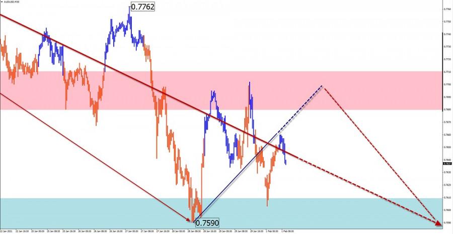 analytics6017c00c88be2 - Упрощенный волновой анализ и прогноз EUR/USD, AUD/USD, GBP/JPY на 1 февраля