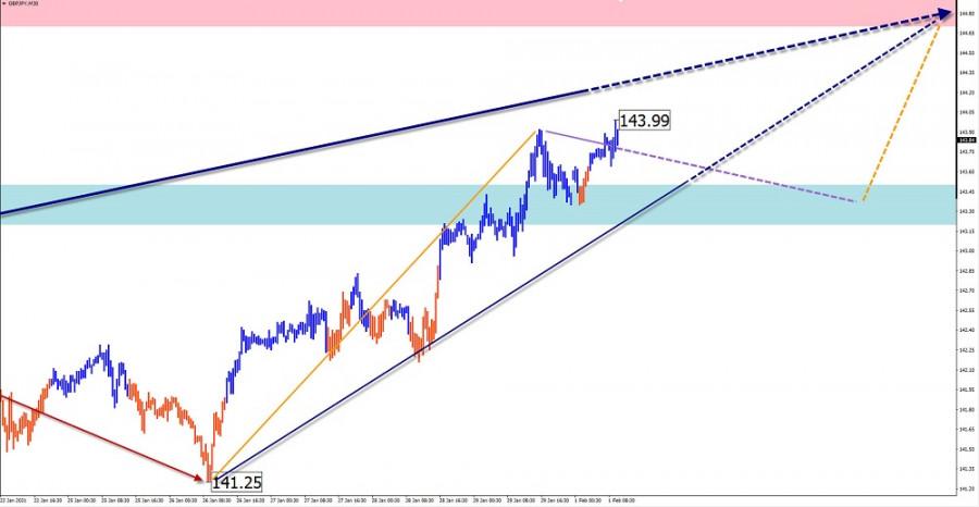 analytics6017c01b7a57a - Упрощенный волновой анализ и прогноз EUR/USD, AUD/USD, GBP/JPY на 1 февраля