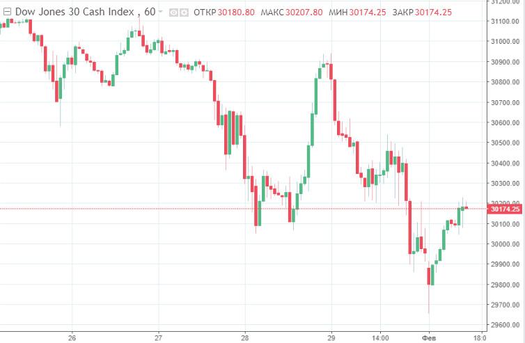 analytics6017c9b33d576 - Пузырь продолжает раздуваться: фондовые биржи США отчитались громкими антирекордами