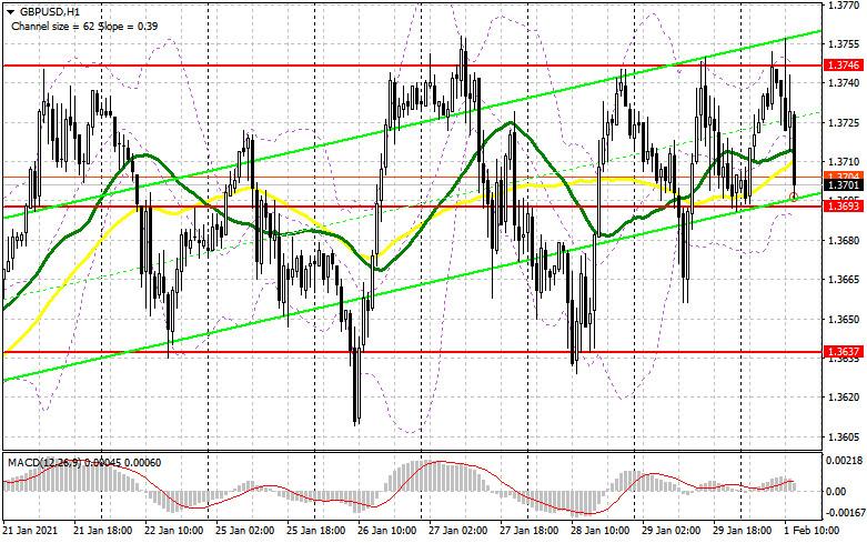 analytics6017e19f28f9d - GBP/USD: план на американскую сессию 1 февраля (разбор утренних сделок). Продавцы фунта вновь защитили максимум в районе