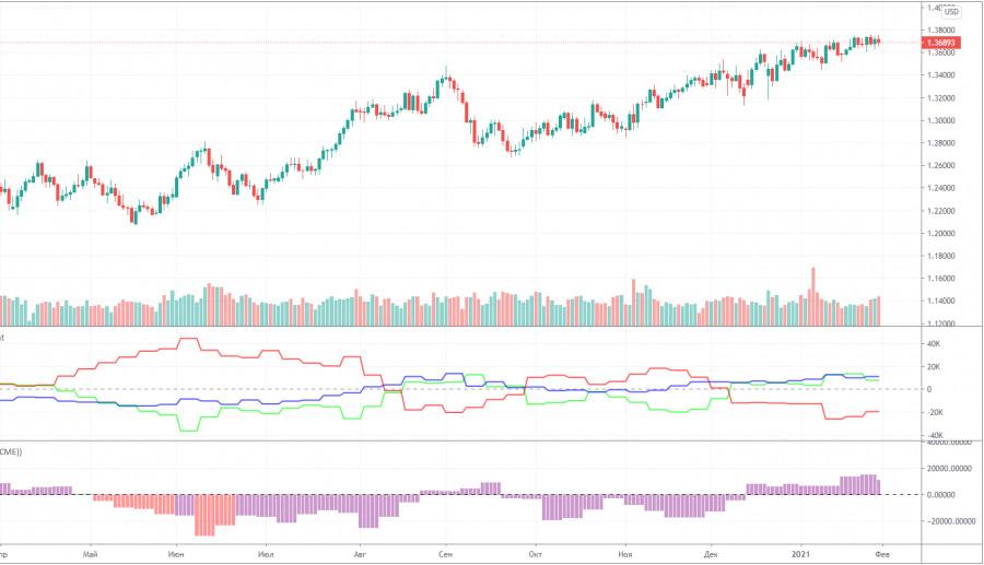 analytics6018972da1296 - Прогноз и торговые сигналы по паре GBP/USD на 2 февраля. Отчет COT Commitment of Traders. Анализ сделок понедельника. Рекомендации