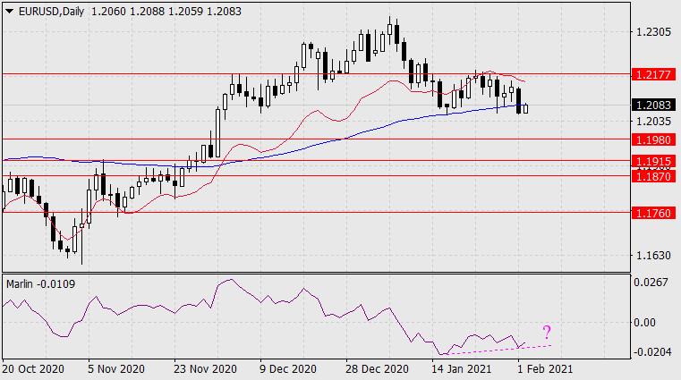 Forecast for EUR/USD on February 2, 2021