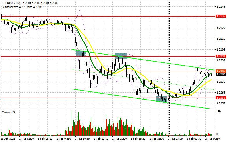 analytics6018d945cd7cc - EUR/USD: план на европейскую сессию 2 февраля. Commitment of Traders COT отчеты (разбор вчерашних сделок). Быки защищают