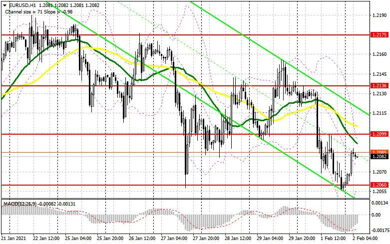 analytics6018d94dd458b - EUR/USD: план на европейскую сессию 2 февраля. Commitment of Traders COT отчеты (разбор вчерашних сделок). Быки защищают
