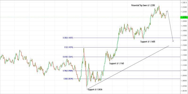 Trading plan for EURUSD for February 02, 2021