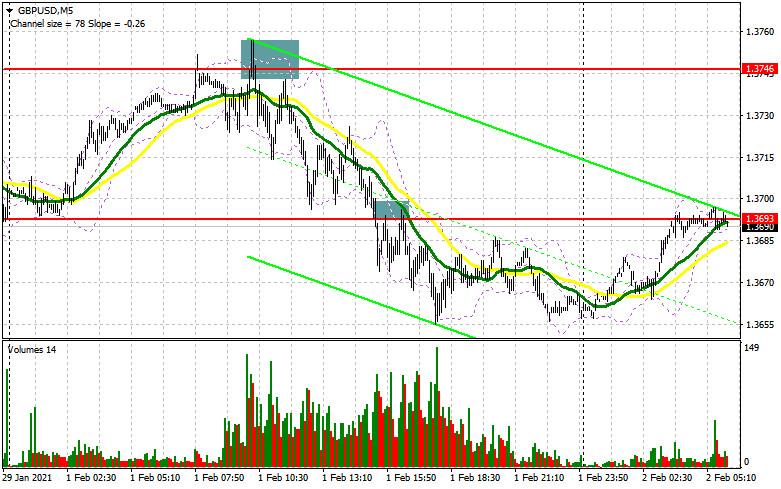 analytics6018dd8ddd76b - GBP/USD: план на европейскую сессию 2 февраля. Commitment of Traders COT отчеты (разбор вчерашних сделок). Фунт продолжает