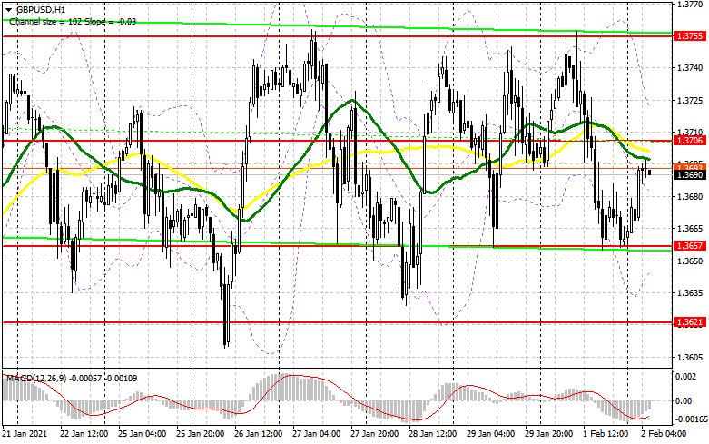 analytics6018dd959477a - GBP/USD: план на европейскую сессию 2 февраля. Commitment of Traders COT отчеты (разбор вчерашних сделок). Фунт продолжает
