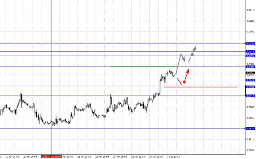 analytics6018e2471f7fe - Фрактальный анализ основных валютных пар на 2 февраля