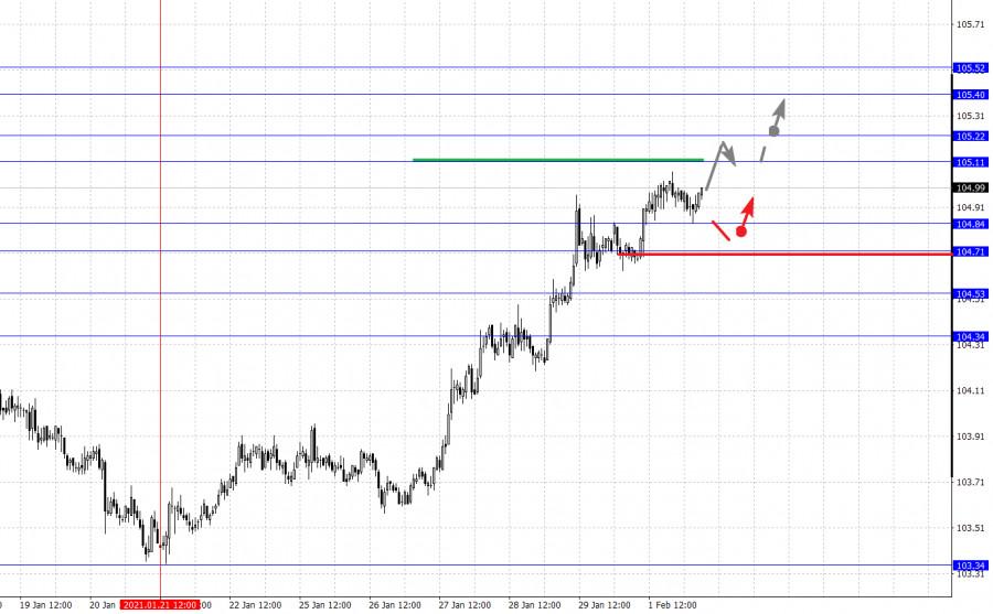 analytics6018e25439b30 - Фрактальный анализ основных валютных пар на 2 февраля