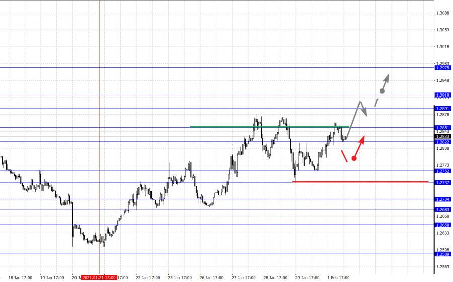 analytics6018e262d3f37 - Фрактальный анализ основных валютных пар на 2 февраля