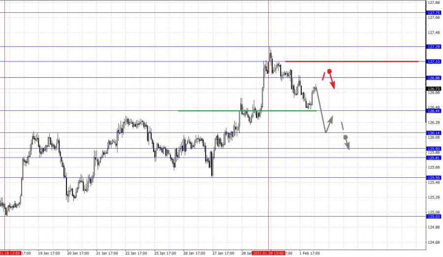 analytics6018e2906684d - Фрактальный анализ основных валютных пар на 2 февраля