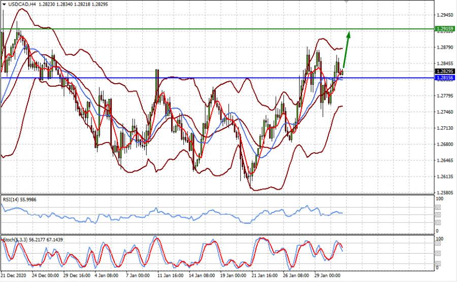 analytics6018f63336190 - Общая динамика на рынках до конца текущей недели сохранится (ожидаем локального снижения пар AUDUSD и повышения USDCAD)