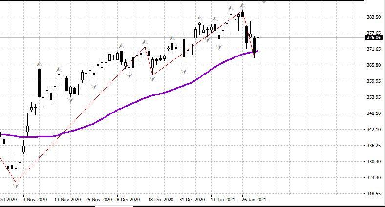 analytics6018fd5512e22 - Российский рынок открылся ростом 02.02  В центре внимания суд над Навальным.
