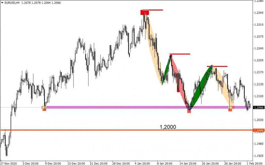 analytics6018fe28833d2 - Торговые рекомендации по валютному рынку для начинающих трейдеров – EURUSD и GBPUSD 02.02.21