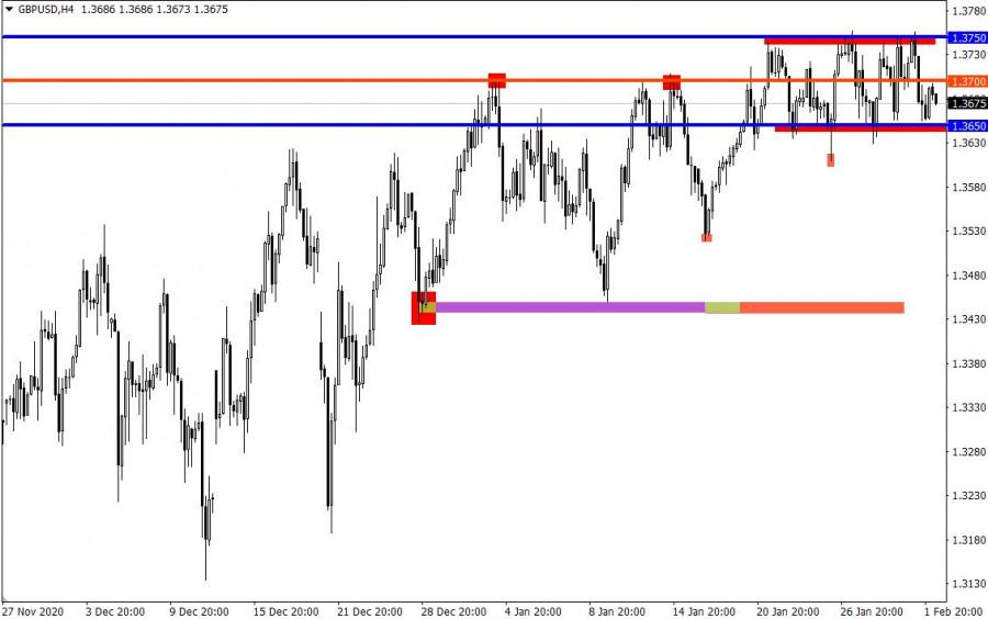 analytics6018fe2f8ec13 - Торговые рекомендации по валютному рынку для начинающих трейдеров – EURUSD и GBPUSD 02.02.21