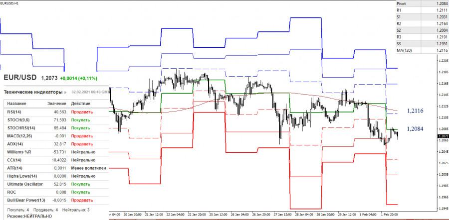 analytics60190f5b3e546 - EUR/USD и GBP/USD 2 февраля – рекомендации технического анализа