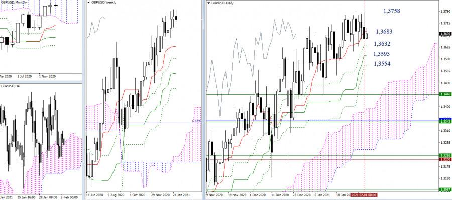 analytics60190f6a60730 - EUR/USD и GBP/USD 2 февраля – рекомендации технического анализа