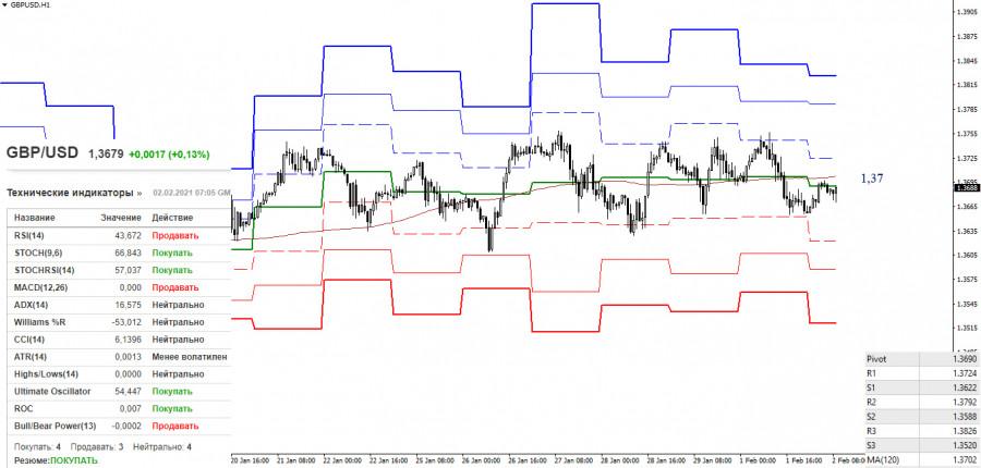 analytics60190f7c73572 - EUR/USD и GBP/USD 2 февраля – рекомендации технического анализа