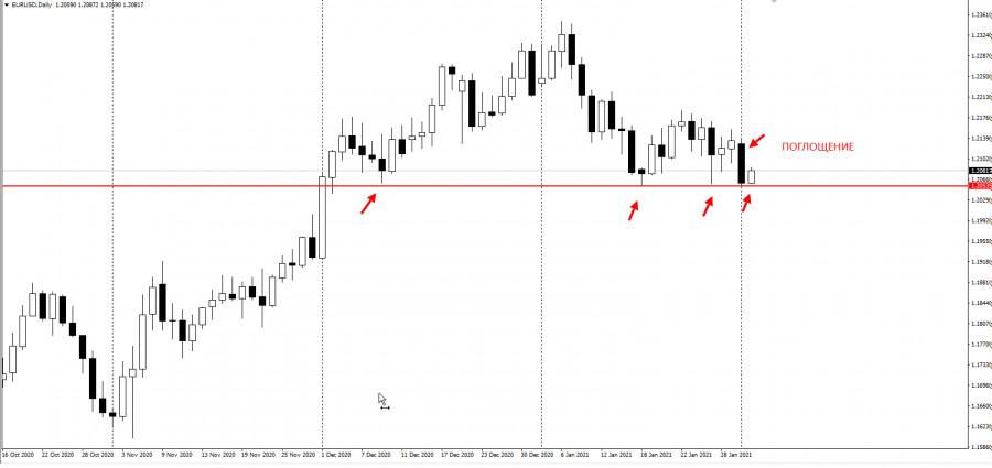 analytics60190fb7af678 - Не покупайте EURUSD перед этим уровнем! Ловушка покупателей1.20500