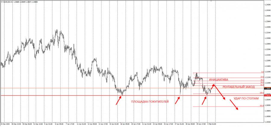 analytics60190fd30f3ab - Не покупайте EURUSD перед этим уровнем! Ловушка покупателей1.20500