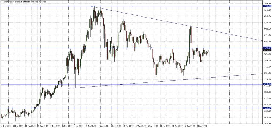 analytics60191a1ac4e3a - Треугольник на графике биткоина: будет ли обновление исторических максимумов?