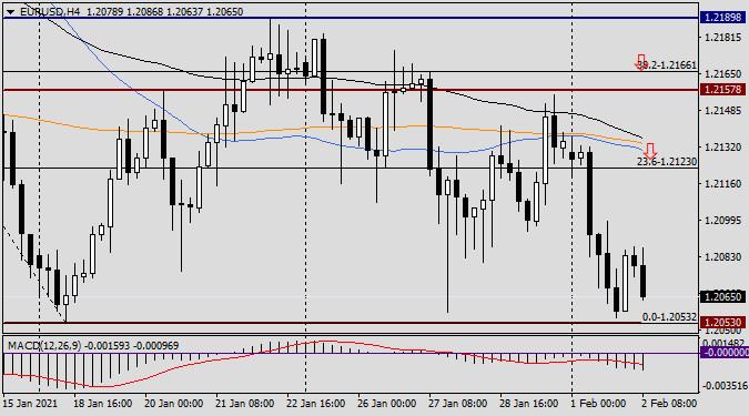 analytics6019223d0d8de - Анализ и прогноз по EUR/USD на 2 февраля 2021 года