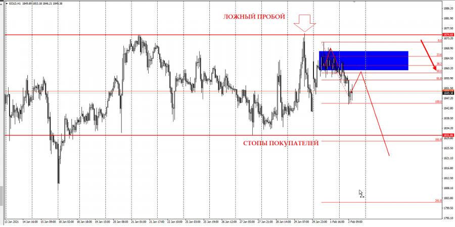 analytics60192ebf04cd6 - Торговая идея по золоту