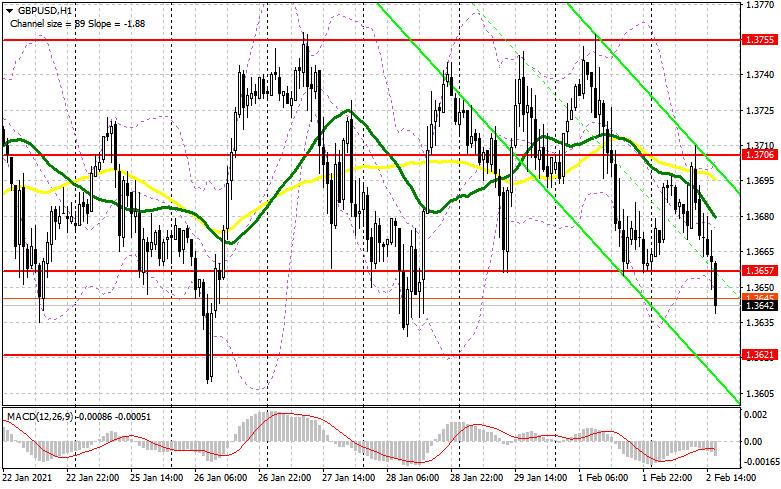 analytics60196813af55e - GBP/USD: план на американскую сессию 2 февраля (разбор утренних сделок). Продавцы фунта намерены добиться возврата к нижней