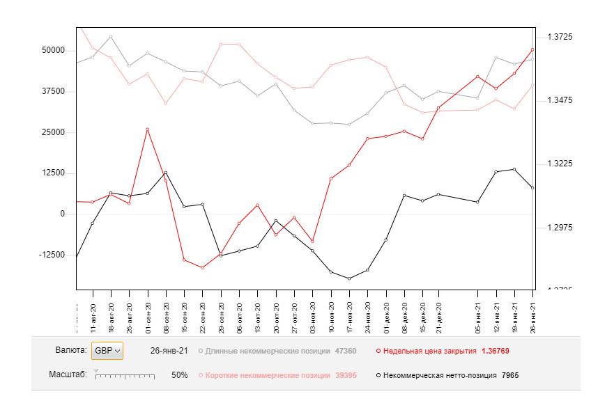 analytics6019681b15ece - GBP/USD: план на американскую сессию 2 февраля (разбор утренних сделок). Продавцы фунта намерены добиться возврата к нижней