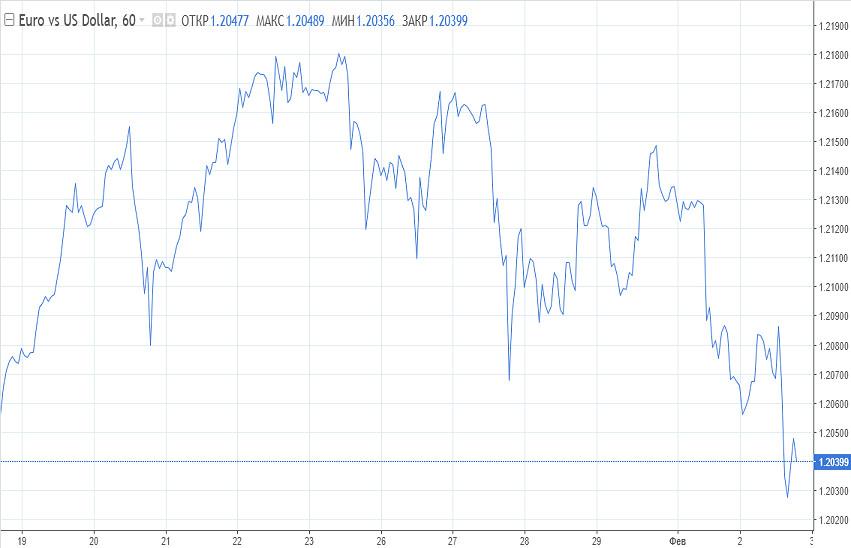 analytics60196a099c18f - Евро становится хуже, ставки на продажу быстро растут