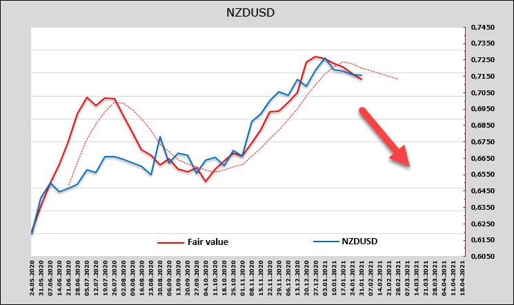 analytics60196c5b29cde - Доллар остаётся фаворитом. Рынкки пока не видят системного риска от сообщества Reddit, напряженность спадает. Обзор USD,
