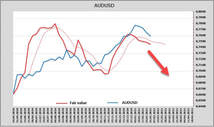analytics60196c661b880 - Доллар остаётся фаворитом. Рынкки пока не видят системного риска от сообщества Reddit, напряженность спадает. Обзор USD,