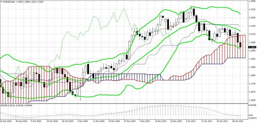analytics6019a022bb1d1 - EUR/USD. «Южные каникулы евро»: медведи находятся в области мощного уровня поддержки