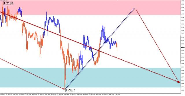 Analisis wave sederhana dan perkiraan untuk GBP/ USD, USD/JPY, USD/CHF pada 2 Februari
