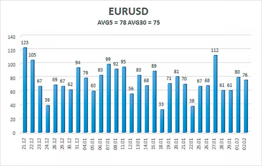 analytics6019e8a473766 - Обзор пары EUR/USD. 3 февраля. Вакцины для Евросоюза, нулевая вероятность импичмента Трампу, успокоение рынков, долгожданный