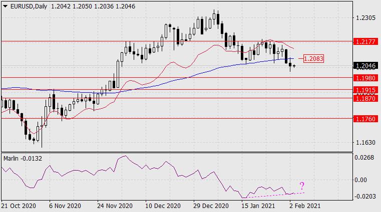Forecast for EUR/USD on February 3, 2021